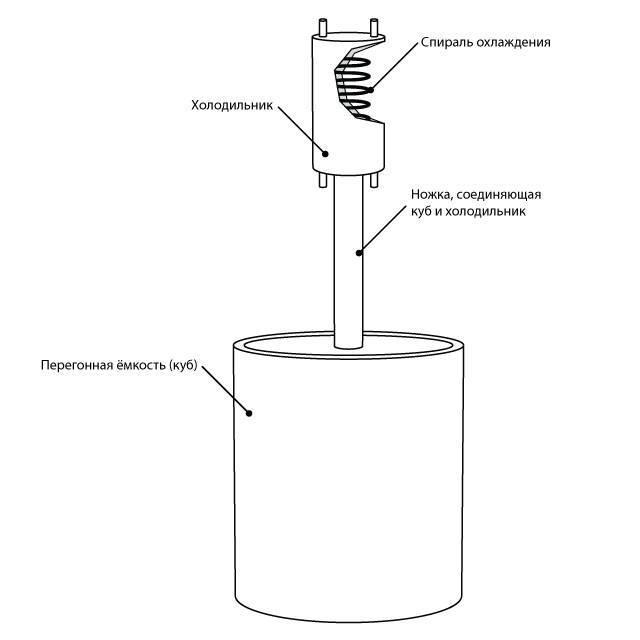 Инструкция по правильному использованию самогонного аппарата