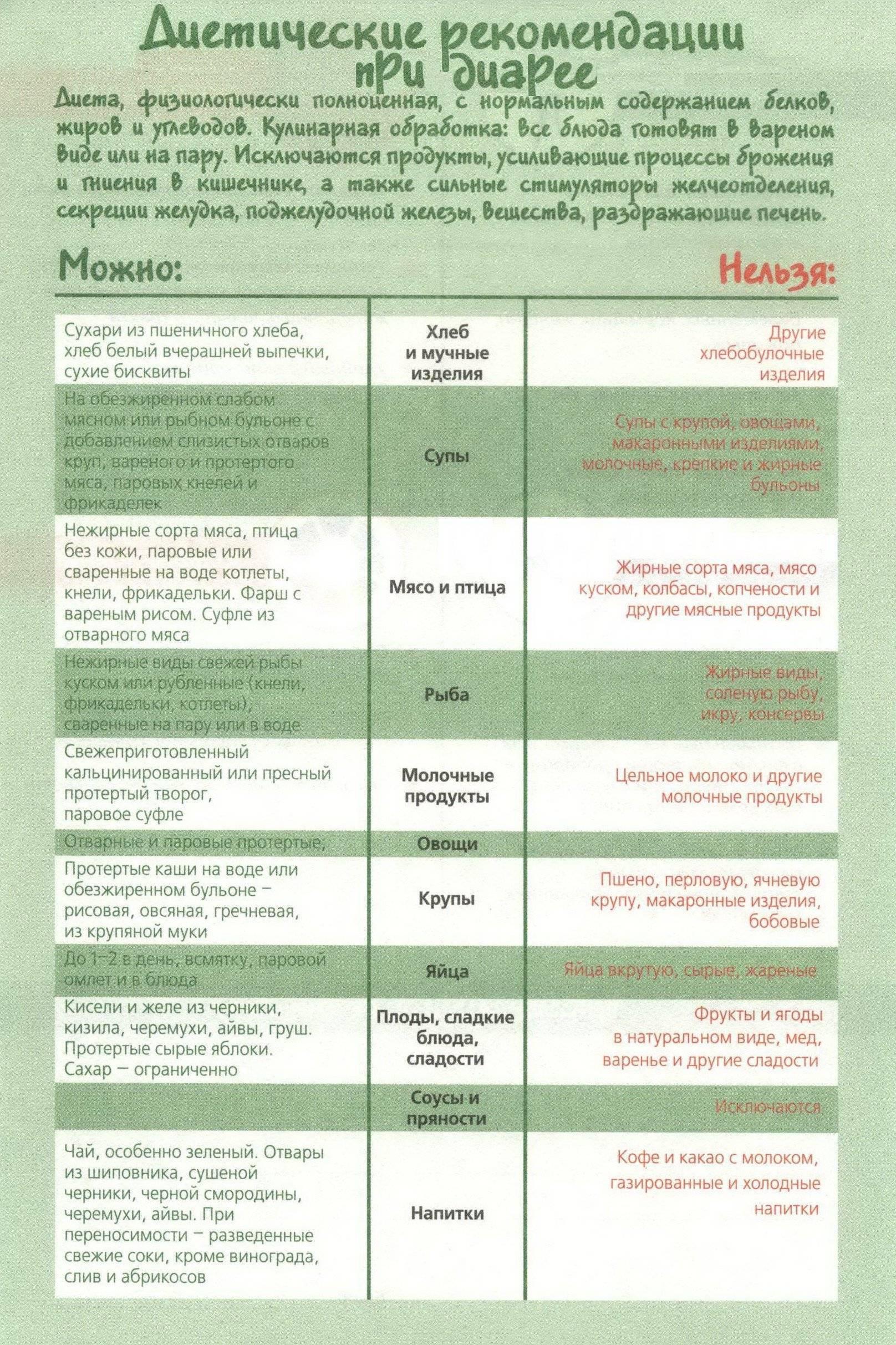 Лечение пищевого отравления в домашних условиях: медикаментозные и народные методы борьбы с симптомами