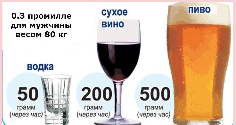 0,3 промилле это сколько алкоголя в крови в 2020 году