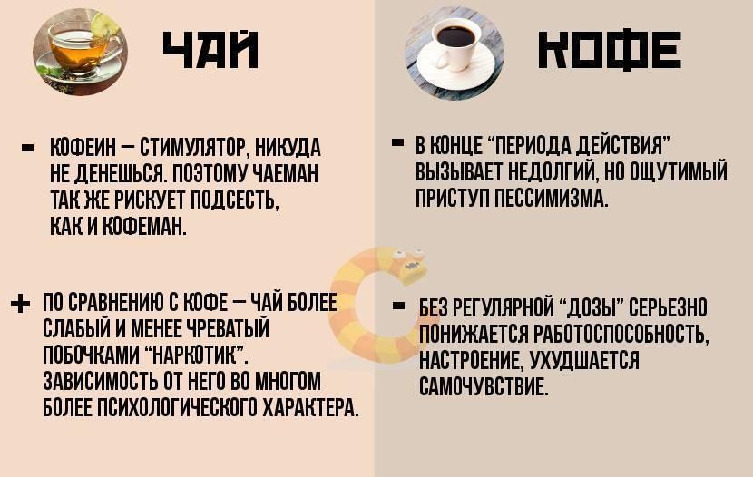 Почему нельзя пить много кофе – влияние кофеина на организм и его передозировка. допустимые нормы в сутки