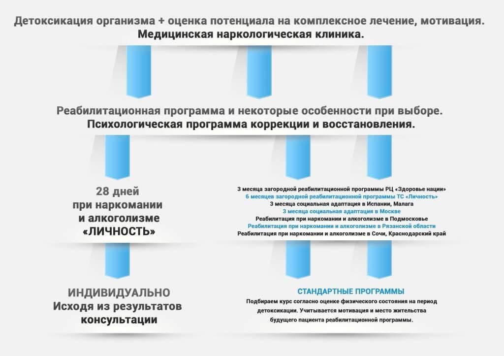 Реабилитация наркоманов   реабилитационные центры россии