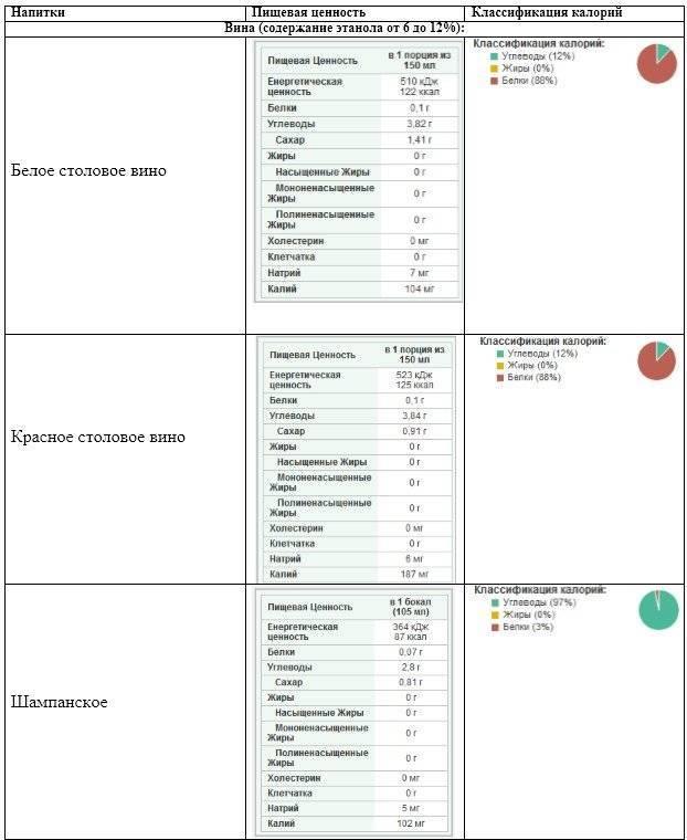Содержание сахара в винах и их калорийность взависимости от типа