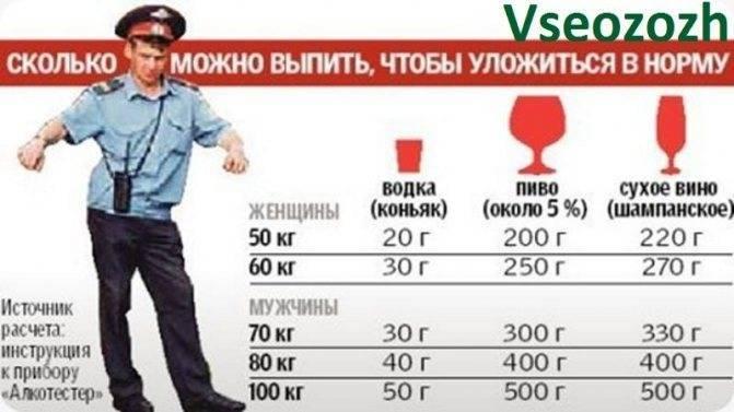 Допустимая норма алкоголя., калькулятор онлайн, конвертер