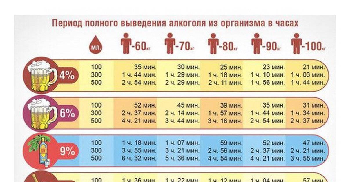 Через сколько часов алкоголь выходит из грудного молока?