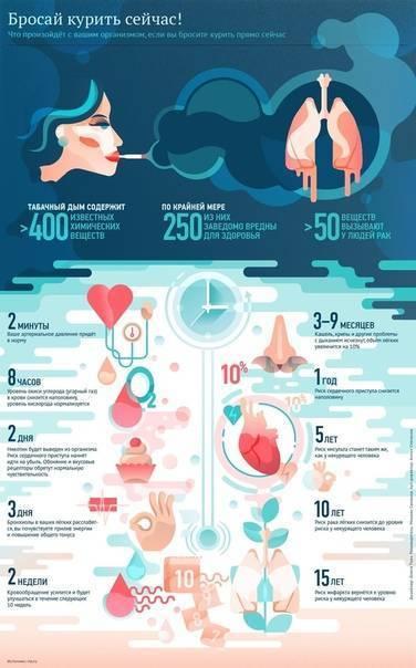 Пять веских причин, почему вам надо бросить курить прямо сейчас