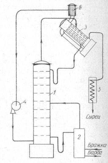 Пошаговая инструкция работы на ректификационной и бражной колонне