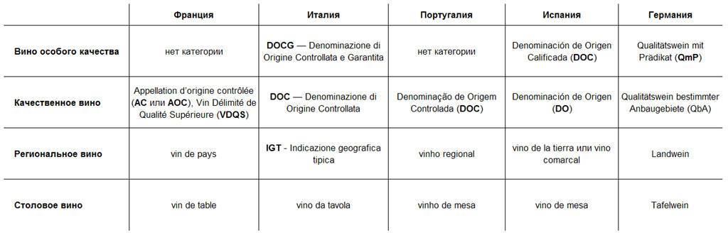 Категории doc, docg, igt для итальянских вин - что это значит - узнайте в интернет-журнале наливай-ка!