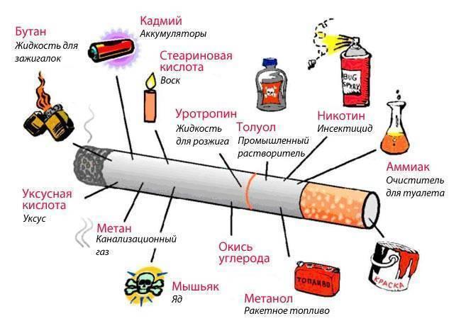 Никотин или смолы: что вреднее, в каких сигаретах меньше