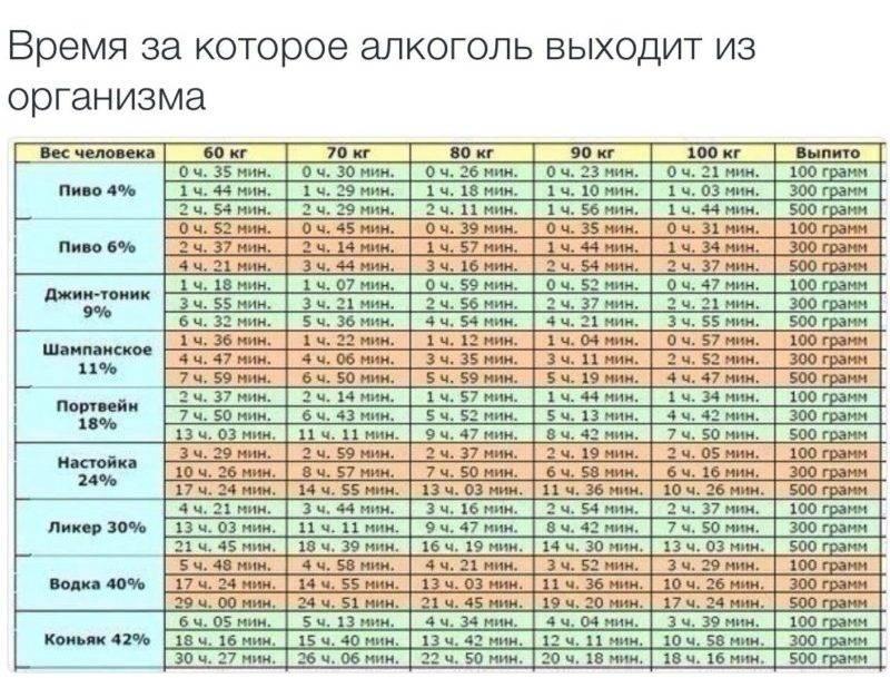 Таблица выведения коньяка из организмы выпившего