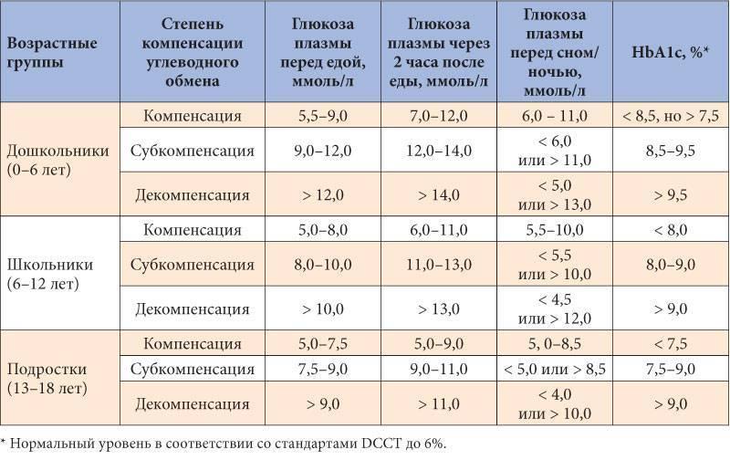 Анализ крови на сахар – расшифровка у взрослых, норма в таблице, что влияет на показатели?