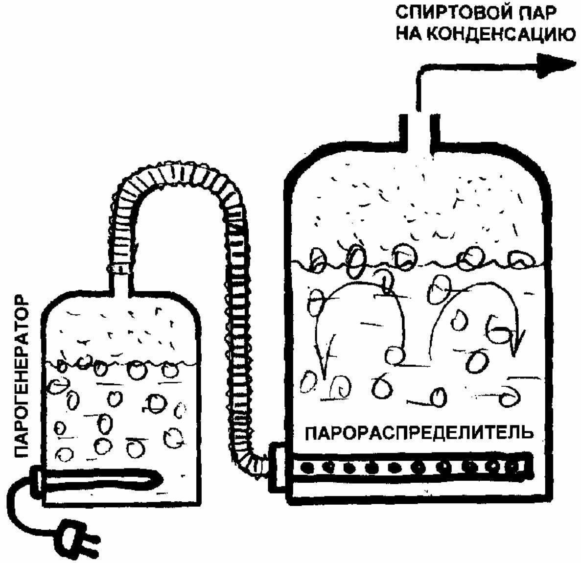 Парогенератор для самогона: описание устройства и принцип работы
