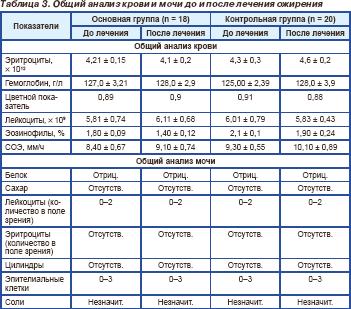 Почему повышается mchc в анализе крови? причины и что следует предпринять
