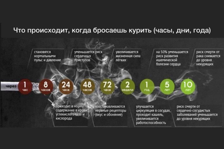 Продуктивная борьба с депрессией после отказа от курения. как связаны депрессия и курение