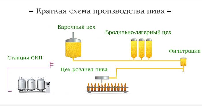 20 способов ускорить фильтрацию затора, часть 2