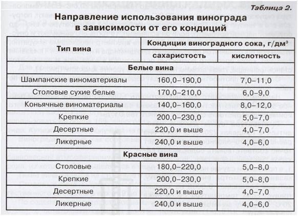 Алкоголь в домашнем вине? в [2018]: сколько градусов должно быть и как измерить, а также условия хранения и проверки и правила употребления  | suhoy.guru