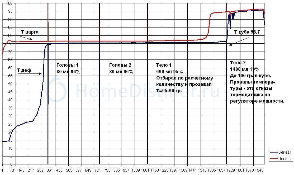 До скольки градусов гнать самогон и как это правильно делать?