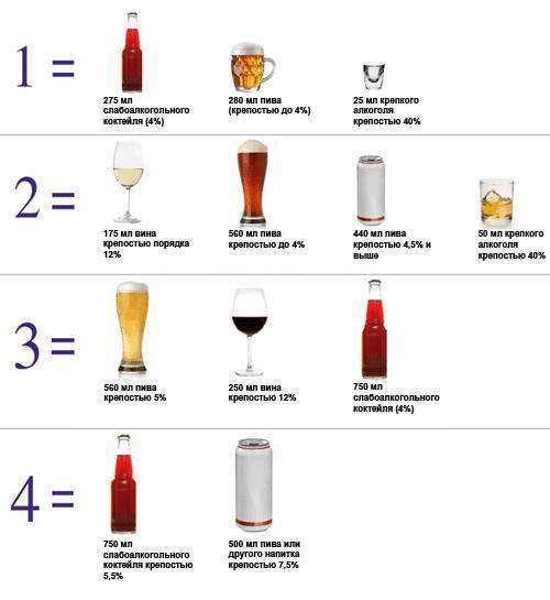 Калькулятор алкоголя на свадьбу – расчет спиртного на человека