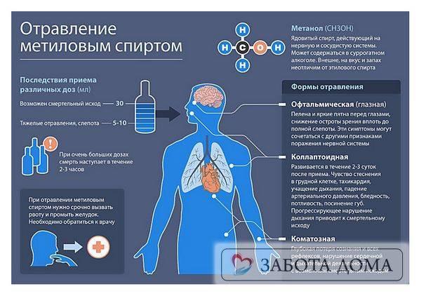 Отравление пестицидами и ядохимикатами: симптомы, первая медицинская помощь