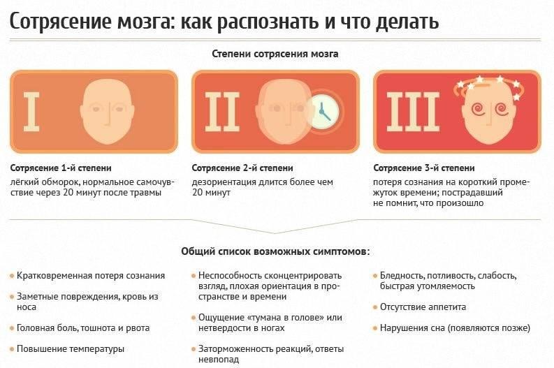 Список эффективных препаратов при сотрясении мозга для взрослых
