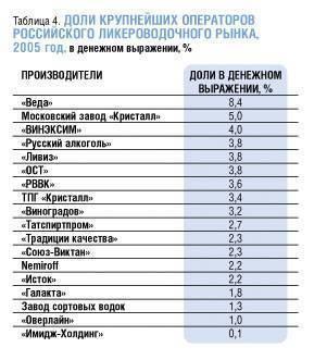 Список водок из спирта альфа
