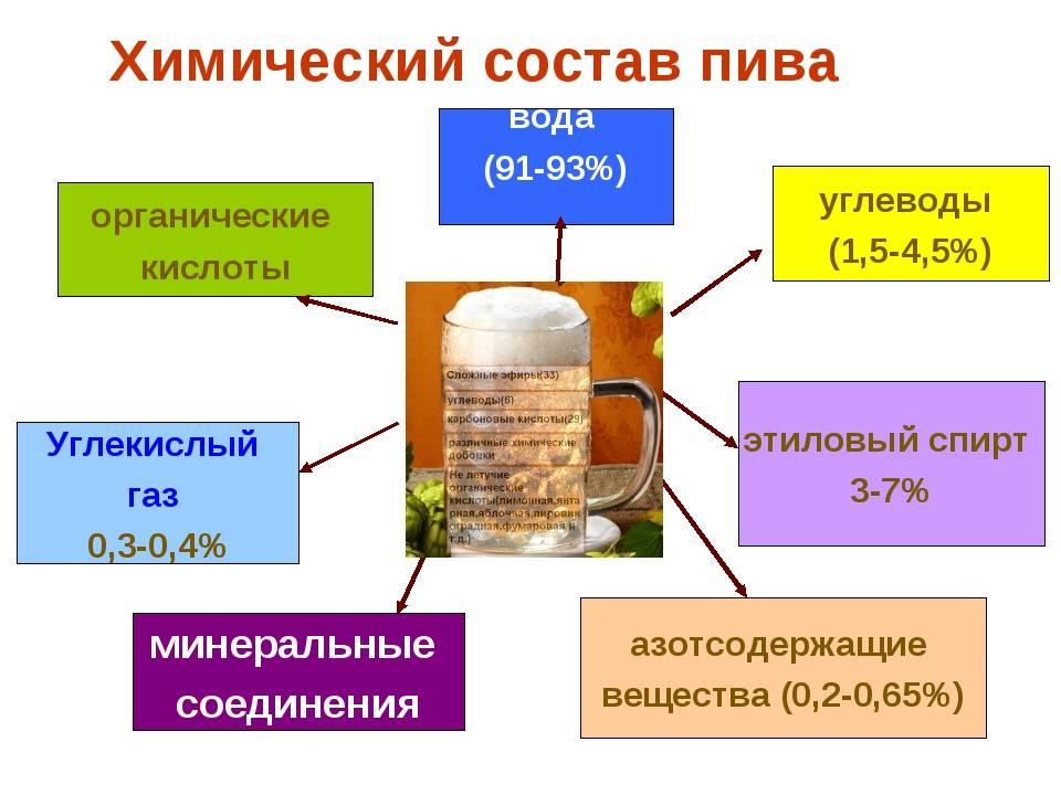 Состав и химическая формула водки