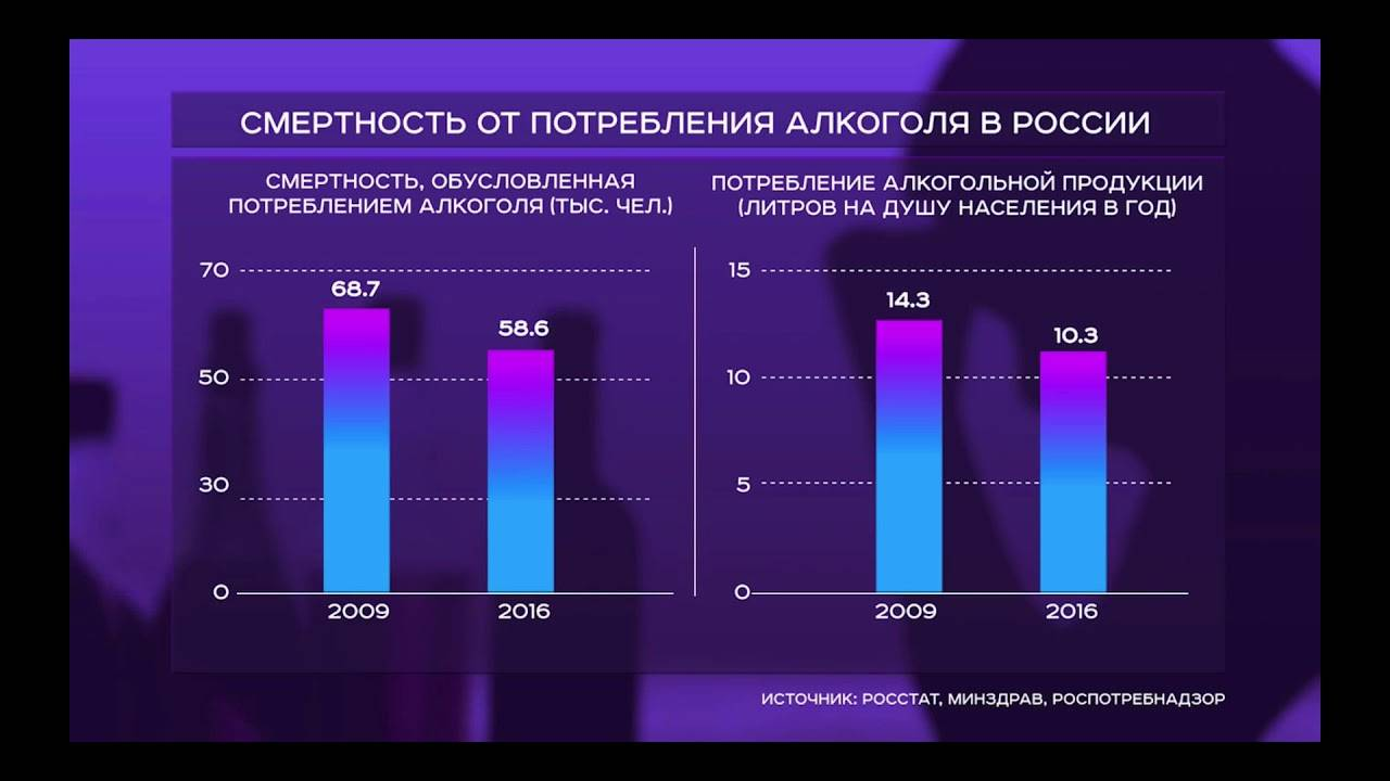 Смертность от алкоголя в россии и статистика сколько умирает в год