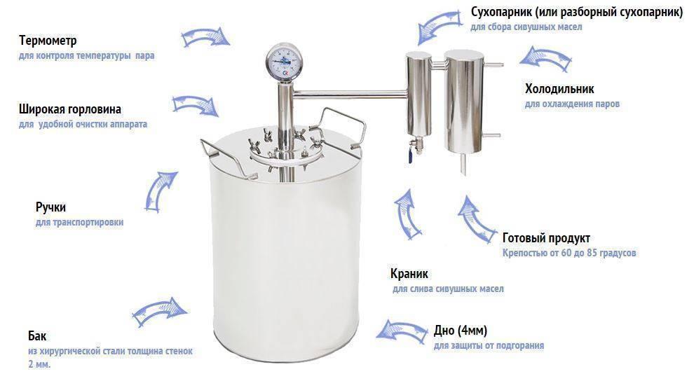Принцип работы самогонного аппарата