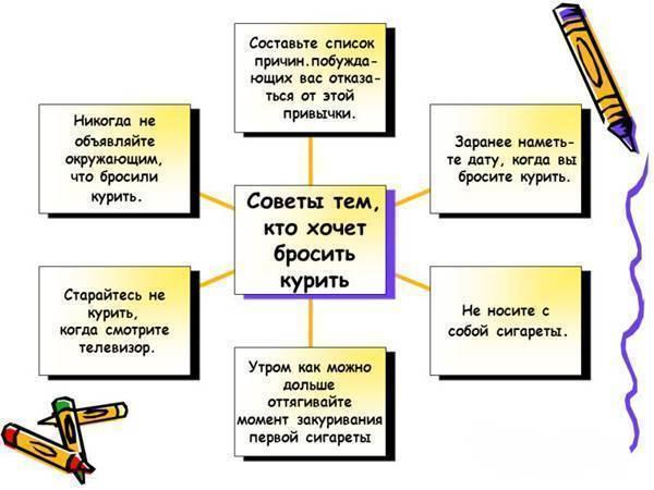 Боль в горле после курения: причины и лечение болей | medeponim.ru