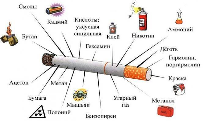 Влияние курения на глюкозу крови