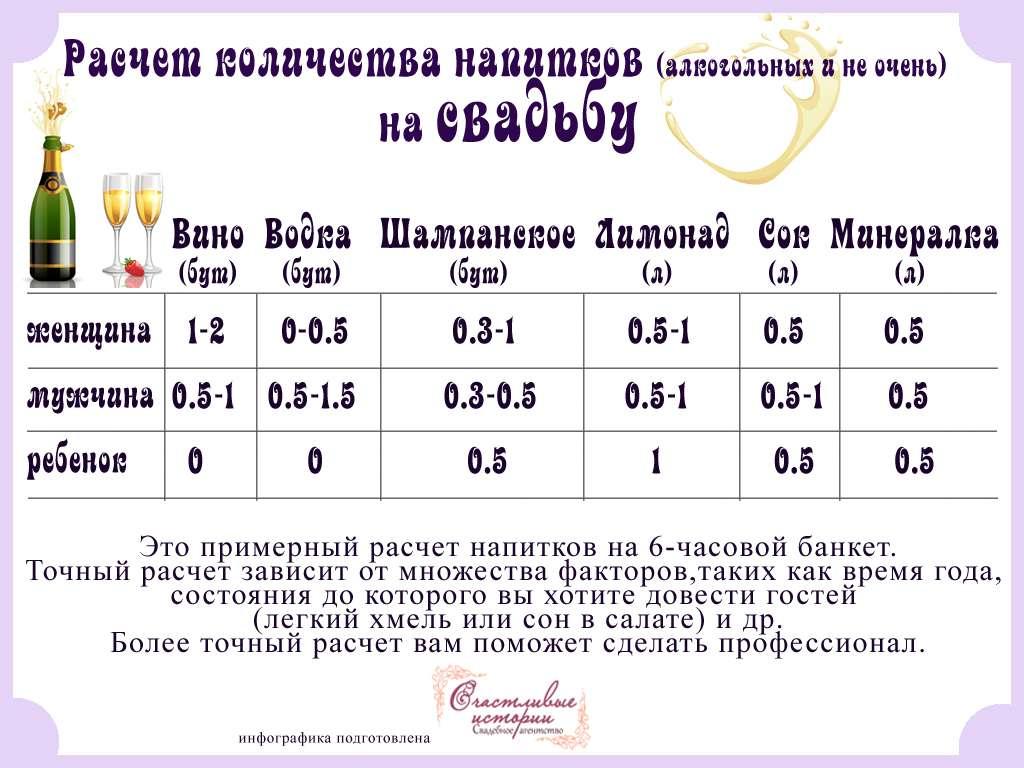Как рассчитать количество алкоголя на свадьбу: формулы и советы