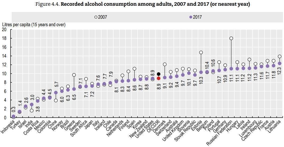 Самые пьющие страны мира 2018 года