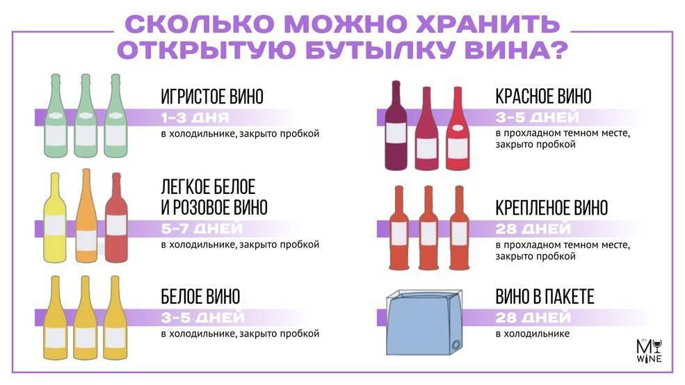 Сколько хранится открытое вино: сроки годности, как хранить после вскрытия, может ли вино испортиться?