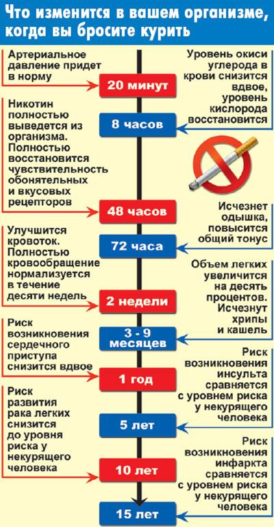 Как меняется женщина после отказа от курения