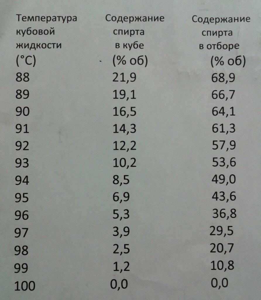 При какой температуре гнать самогон: таблица и рекомендации