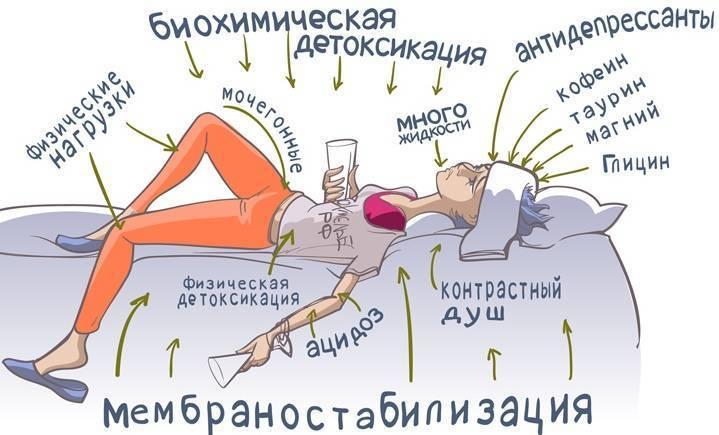 Температура при алкогольном опьянении. что делать, если при похмелье повысилась температура - врач-информ