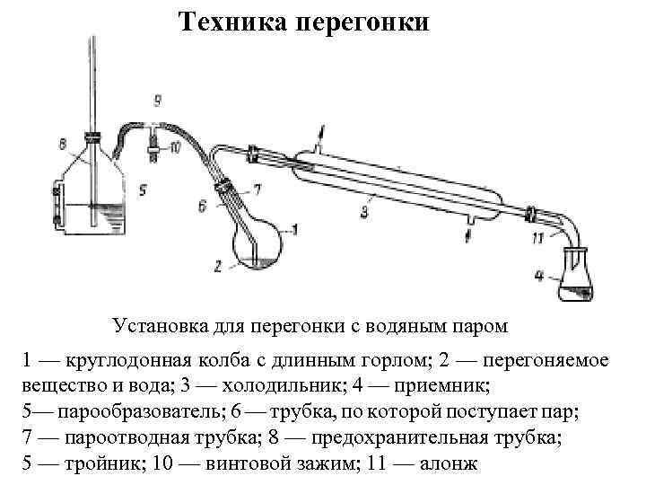 Типы управления ректификационными и бражными колоннами – виды узлов отбора