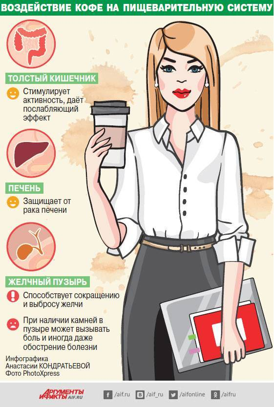 Кофе вредно для печени | советы доктора
