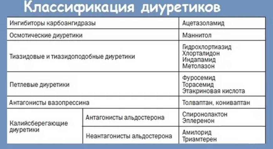 Что лучше выбрать из мочегонных препаратов: спиронолактон, верошпирон, инспра, верошпилактон, индапамид, фуросемид, гипотиазид, диувер, торасемид | pro-md.ru
