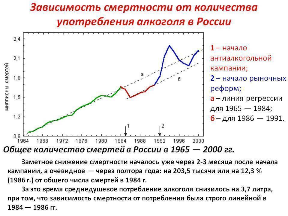 Статистика смертности от алкоголя в россии