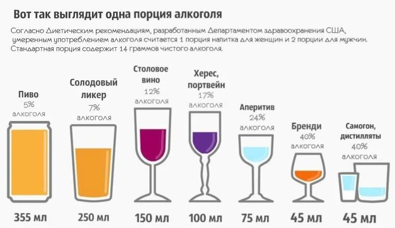 Сколько алкоголя можно пить без вреда для здоровья: как правильно рассчитать безопасную дозу