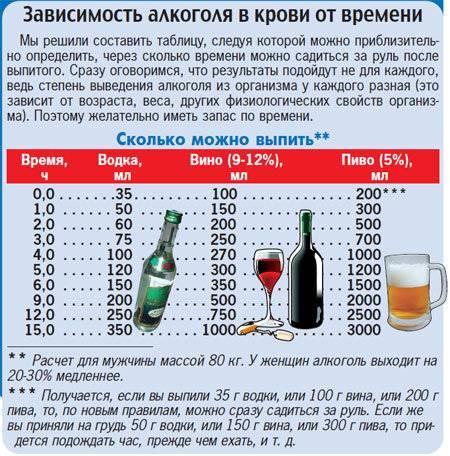 Алкоголь при простуде: можно ли пить спиртные напитки