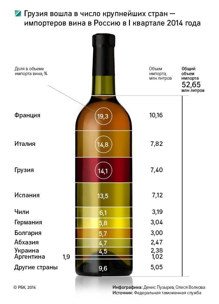 Вина грузии – лучшие производители и марки
