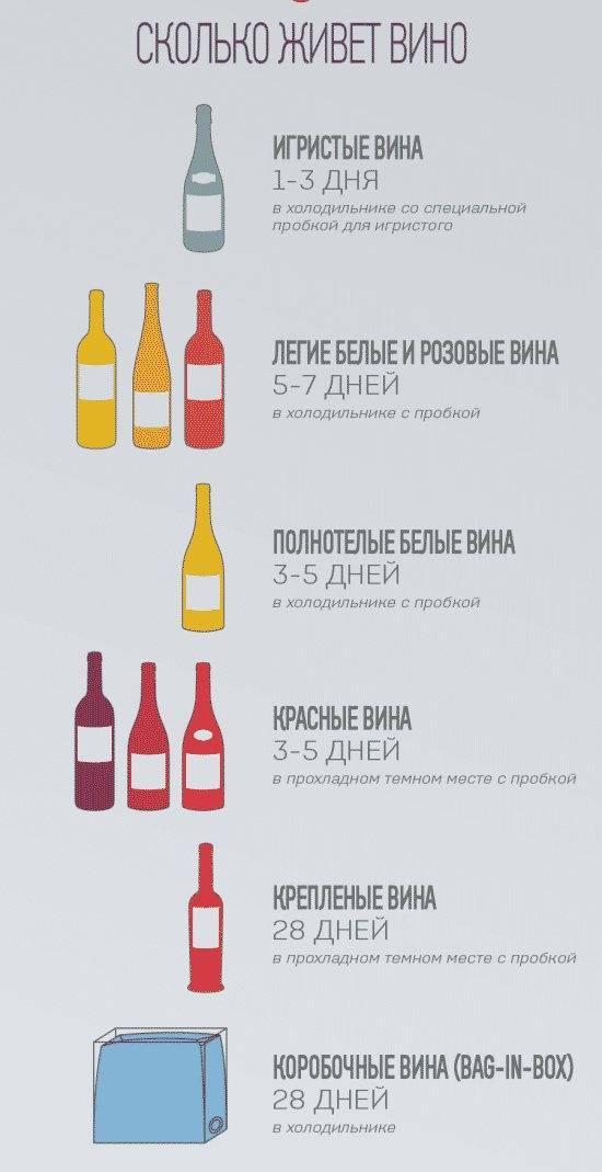 Срок годности шампанского в бутылке: в закрытом виде при комнатной температуре или в холодильнике