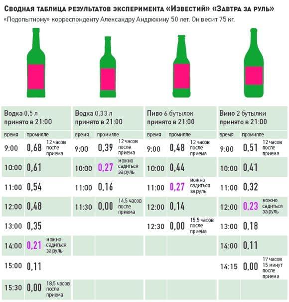 Через сколько времени организм полностью очищается от алкоголя
