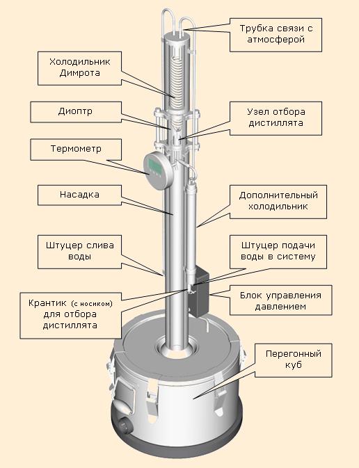 Правильный змеевик для самогонного аппарата общая конструкция и принцип действия