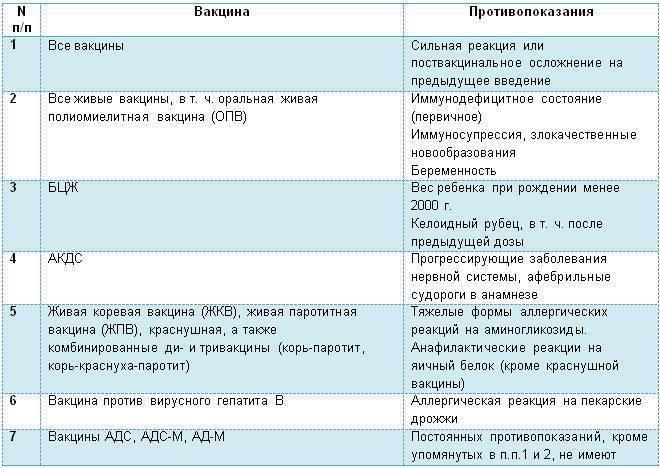 Адсм прививка противопоказания