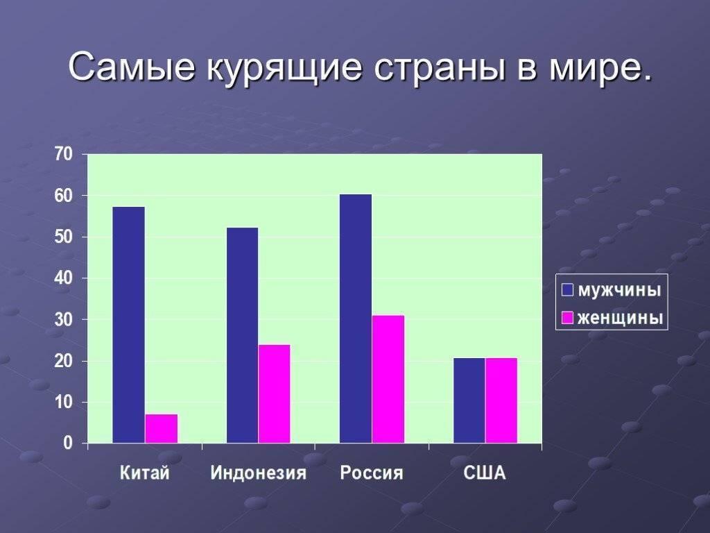 Статистика курения – сколько людей курят в странах мира