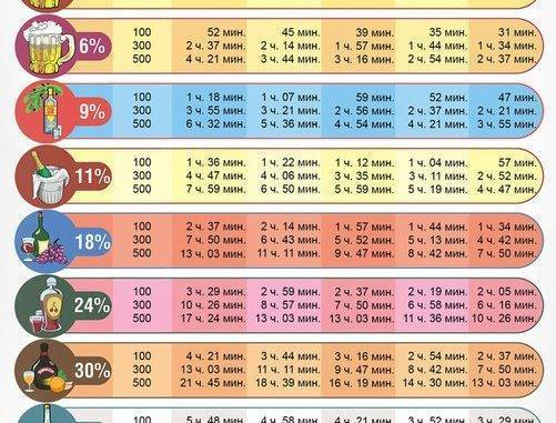 Сколько времени выветривается вино из организма?