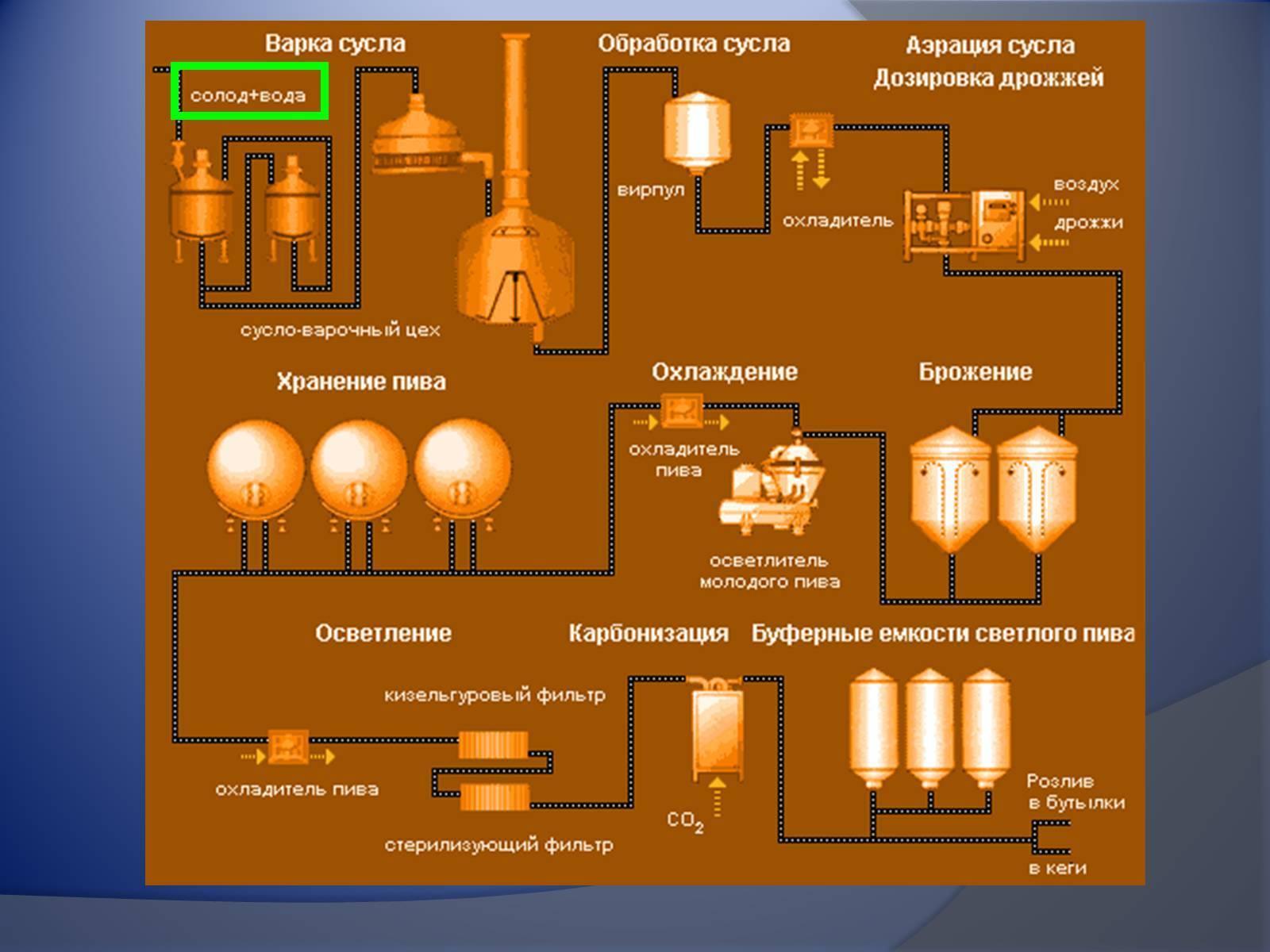 Технология производства пива от порошкового до полного варочного ⛳️ алко профи