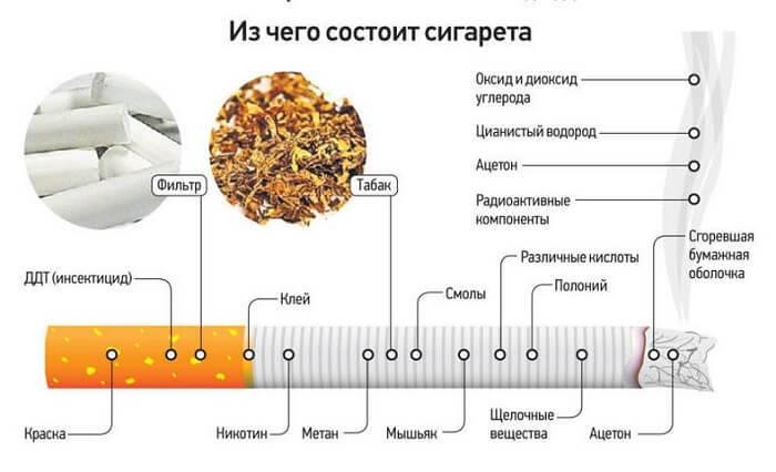 Содержание никотина и смол в сигаретах